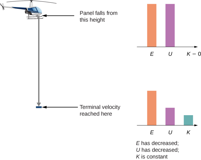An illustration of a helicopter and a panel an unspecified distance below it, where terminal velocity is reached. The panel begins its fall from the helicopter. Bar graphs are shown for the panel at the start of its fall and once it has reached terminal velocity. At the start, the potential energy U is equal to the total energy E, and the kinetic energy is zero. Once the panel reaches terminal velocity, the kinetic energy is no longer zero, the potential energy has decreased, and the total energy is still the sum of the kinetic plus potential energies, but this total has also decreased.