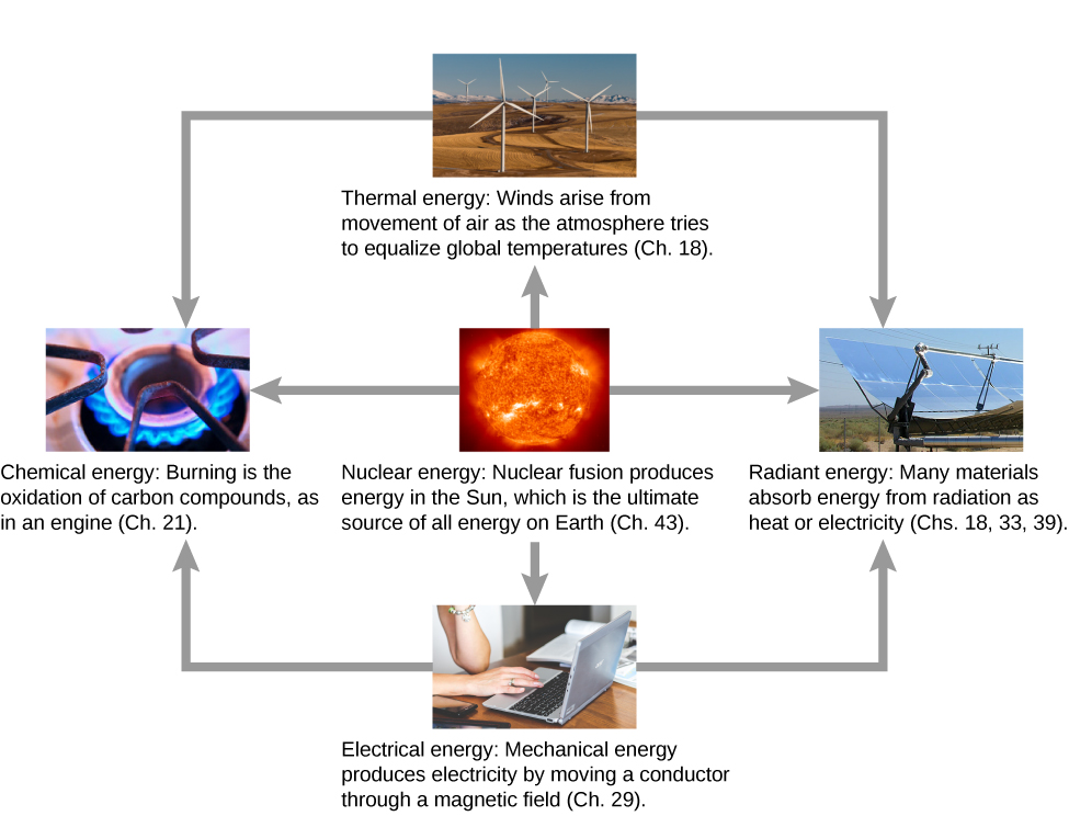 Examples of the uses of different forms of energy are shown via photographs and conversions from one form to another via arrows. A photograph of the sun illustrates nuclear energy. Nuclear fusion produces energy in the sun, which is the ultimate source of all energy on earth (see chapter 43.) the sun's nuclear energy may be converted to thermal, radiant, electrical, or chemical energy. Thermal energy is illustrated by a photograph of wind mills. Wind arises from movement of air as the atmosphere tries to equalize global temperatures (see chapter 18.) Radiant energy is illustrated by a photograph of solar panels. Many materials absorb radiant energy as heat or electricity (see chapters 18, 33, and 39.) electrical energy is illustrated by a photograph of a of a laptop computer. Mechanical energy produces electricity by moving a conductor through a magnetic field (see chapter 29.) chemical energy is illustrated by a photograph of a gas burner flame. Burning is the oxidation of carbon compounds, as in an engine (see chapter 21.) Thermal energy and electrical energy can be converted into radiant or chemical energy.
