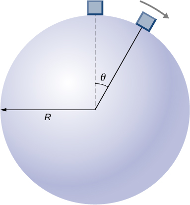 A sphere of radius R is shown. A block is shown at two locations on the surface of the sphere and moving clockwise. It is shown at the top, and at an angle of theta measured clockwise from the vertical.