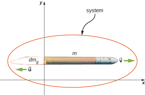 An x y coordinate system is shown. A rocket mass m is moving to the right with velocity v. the rocket's exhaust mass d m sub g is moving to the left with velocity u. The system consists of the rocket and the exhaust.