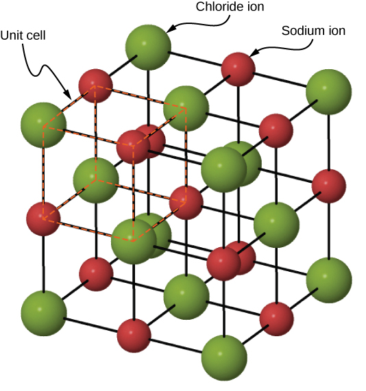 The sodium chloride crystal structure is a square lattice, with alternating Sodium (represented as larger green spheres) and Chlorine (represented as smaller red spheres) ions at the intersections. A unit cell is identified as one of the cubes making up the lattice.