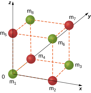 An illustration of a unit cell of an N a C l crystal as a cube with ions at each corner. Four green ions are shown and labeled as m 1 at the origin, m 3 at the corner on the diagonal on the x y plane, m 6 at the corner on the diagonal on the x z plane, and m 8 at the corner on the diagonal on the y z plane. Four red ions are shown and labeled as m 2 on the x axis, m 4 on the y axis, m 5 on the z axis, and m 7 on the remaining corner.