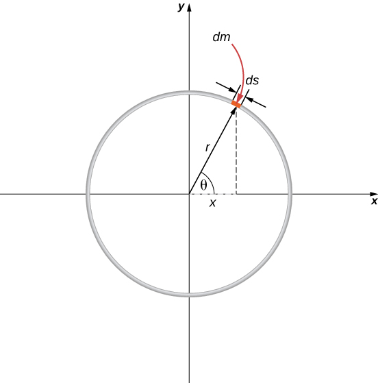 A hoop of radius r is centered on the origin of an x y coordinate system. A short arc of length ds at an angle theta is highlighted and labeled as mass dm. The radius r from the origin to ds is the hypotenuse of the right triangle with bottom side length x.