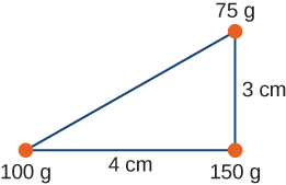A right triangle with sides length 3 c m and 4 c m has masses of 100 g at the vertex between the hypotenuse and the 4 c m side, 75 g at the vertex between the hypotenuse and the 3 c m side, and 150 g at the vertex between the the 3 c m side and the 4 c m side.