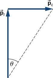 Arrow p c points horizontally to the right. Arrow p t points vertically upward. The head of p t meets the tail of p c. P t is longer than p t. A dashed line is shown from the tail of p t to the head of p c. The angle between the dashed line and p t, at the tail of p t, is labeled as theta.