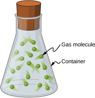 "A drawing of a stoppered flask, labeled ""container"", with gas molecules (represented as green dots) moving randomly inside the flask."