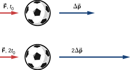 Two soccer balls are shown. In one figure, a red arrow labeled vector F, t sub 0 points to the right and a blue arrow labeled delta p vector also points to the right. In the second figure, a red arrow of the same length as in the first figure points to the right and is labeled vector F, 2 t sub 0. A blue arrow twice as long as the blue arrow in the first figure points to the right and is labeled 2 delta p vector.