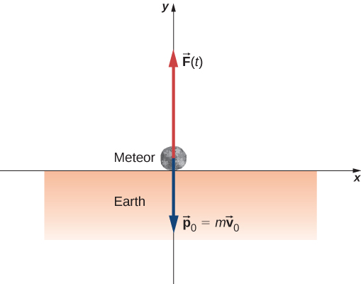 An x y coordinate system is shown. The region below the x axis is shaded and labeled Earth. A meteor is shown at the origin. An upward arrow at the origin is labeled F vector (t). A downward arrow at the origin is labeled p sub 0 vector equals m times v sub 0 vector.