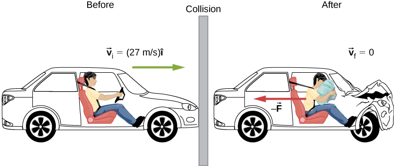 Before the collision, a car is traveling at velocity v sub I equals 27 meters per second to the right. After the collision, the car has velocity v sub f = 0 and the passenger feels a force minus F to the left.