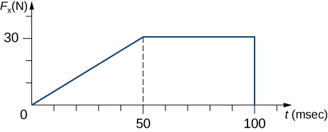 A graph of F sub x in Newtons as a function of time in milliseconds. The horizontal axis ranges from 0 to 100 and the vertical axis rages from 0 to 30. The graph starts at 0 and rises to 30 N at time 50 millisecnds. It is then constant at 30 N until t = 100 when it drops to 0.