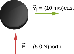 A puck is shown with force F equals 5.0 N north and v sub I = 10 meters per second east.