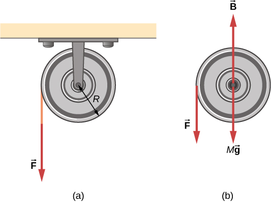 Figure A shows a string wrapped around a pulley of radius R. The pulley is pulled down with a force F. Figure B shows free body that is pulled down with forces F and Mg and is pushed up with force B .