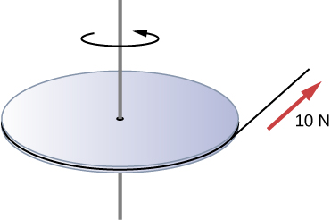 Figure shows a uniform disk that rotates around a vertical axis through its center. A cord is wrapped around the rim of the disk and pulled with a force of 10 N.