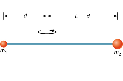 Figure shows a thin rod of length L that has masses m1 and m2 connected to the opposite ends. The rod rotates around the axis that passes through it at a d distance from m1 and L-d distance from m2.