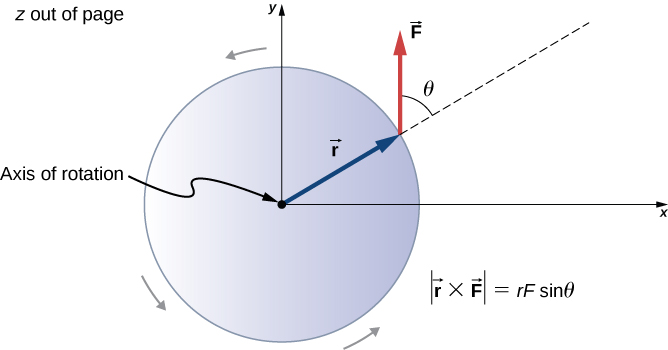 Figure shows a disk that rotates counterclockwise about its axis through the center.