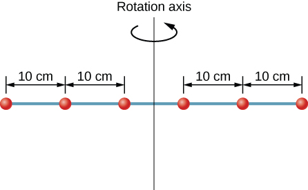 Figure shows six washers spaced 10 cm apart on a rod rotating about a vertical axis.
