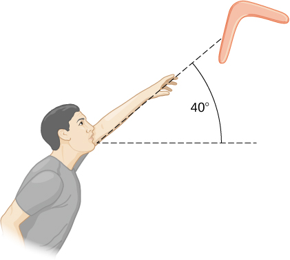 Figure is a sketch of a man throwing a boomerang in the air at a 40 degree angle.