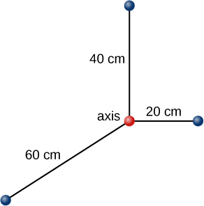 Figure shows an XYZ coordinate system. Three particles are located on the X axis at 20 cm from the center, at an Y axis at 60 centimeters from the center and at a Z axis at 40 centimeters from the center.