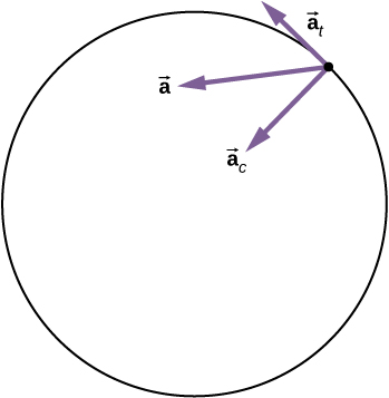 Figure shows a particle executing circular motion. The vector ac is at an angle between the vectors a and at.