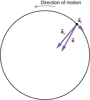 "Figure shows a particle executing circular motion in the counterclockwise direction. The vector a t is pointed clockwise. Vectors a and a c point toward the center of the circle, and the label ""direction of motion"" points in the opposite direction of vector a t."