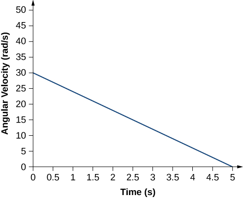 Figure is a graph of the angular velocity in rads per second plotted versus time in seconds. Angular velocity decreases linearly with time, from 30 rads per second at zero seconds to zero at 5 seconds.