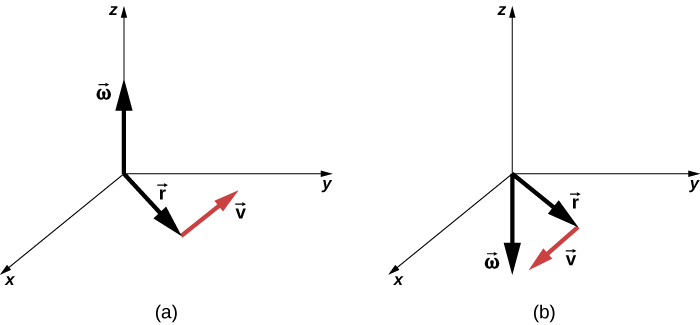 Figure A is an XYZ coordinate system that shows three vectors. Vector Omega points in the positive Z direction. Vector v is in the XY plane. Vector r is directed from the origin of the coordinate system to the beginning of the vector v. Figure B is an XYZ coordinate system that shows three vectors. Vector Omega points in the negative Z direction. Vector v is in the XY plane. Vector r is directed from the origin of the coordinate system to the beginning of the vector v.