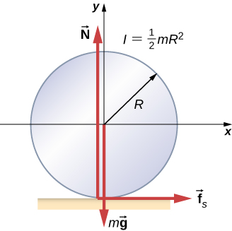 The forces on a cylinder on a horizontal surface are shown. The cylinder has radius R and moment of inertia one half m R squared and is centered on an x y coordinate system that has positive x to the right and positive y up. Force m g acts on the center of the cylinder and points down. Force N points up and acts at the contact point where the cylinder touches the surface. Force f sub s points to the right and acts at the contact point where the cylinder touches the surface.