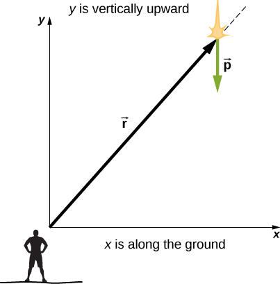 An x y coordinate system is shown, with positive x to the right, along the ground, and positive y vertically upward. An observer is shown near the origin. A vector r is shown from the origin to a meteor at some large positive x and positive y coordinates. The vector p at the location of the meteor points down.