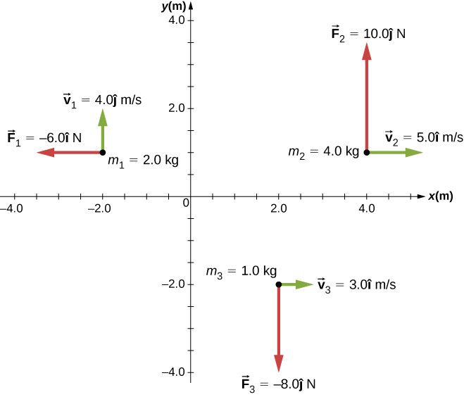 Three particles in the x y plane with different position and momentum vectors are shown. The x and y axes show position in meters and have a range of -4.0 to 4.0 meters. Particle 1 is at x=-2.0 meters and y=1.0 meters, m sub 1 equals 2.0 kilograms, v sub 1 is 4.0 j hat meters per second, upward, and F sub 1 is -6.0 i hat Newtons to the left. Particle 2 is at x=4.0 meters and y=1.0 meters, m sub 2 equals 4.0 kilograms, v sub 2 is 5.0 i hat meters per second, to the right, and F sub 2 is 10.0 j hat Newtons up. Particle 3 is at x=2.0 meters and y=-2.0 meters, m sub 3 equals 1.0 kilograms, v sub 3 is 3.0 i hat meters per second, to the right, and F sub 3 is -8.0 j hat Newtons down.