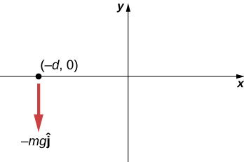 An x y coordinate system is shown, with positive x to the right and positive y up. A particle is shown on the x axis, to the left of the y axis, at location minus d comma zero. A force minus m g j hat acts downward on the particle.