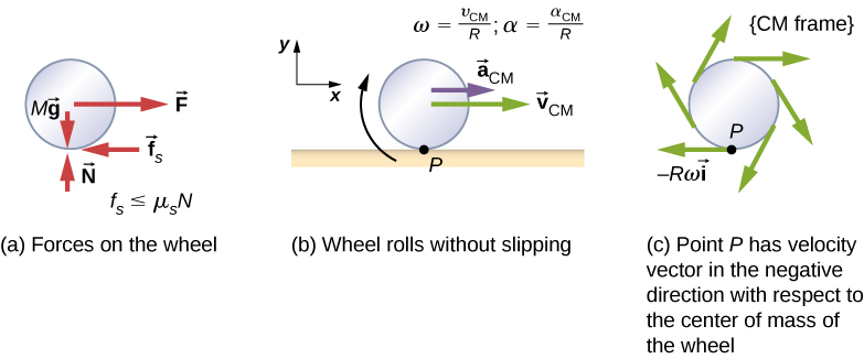 Figure a shows a free body diagram of a wheel, including the location where the forces act. Four forces are shown: M g is a downward force acting on the center of the wheel. N is an upward force acting on the bottom of the wheel. F is a force to the right, acting on the center of the wheel, and f sub s is a force to the left acting on the bottom of the wheel. The force f sub s is smaller or equal to mu sub s times N. Figure b is an illustration of a wheel rolling without slipping on a horizontal surface. Point P is the contact point between the bottom of the wheel and the surface. The wheel has a clockwise rotation, an acceleration to the right of a sub C M and a velocity to the right of v sub V M. The relations omega equals v sub C M over R and alpha equals a sub C M over R are given. A coordinate system with positive x to the right and positive y up is shown. Figure c shows wheel in the center of mass frame. Point P has velocity vector in the negative direction with respect to the center of mass of the wheel. That vector is shown on the diagram and labeled as minus R omega i hat. It is tangent to the wheel at the bottom, and pointing to the left. Additional vectors at various locations on the rim of the wheel are shown, all tangent to the wheel and pointing clockwise.