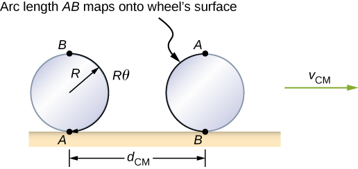 A wheel, radius R, rolling on a horizontal surface and moving to the right at v sub C M is drawn in two positions. In the first position, point A on the wheel is at the bottom, in contact with the surface, and point B is at the top. The arc length from A to B along the rim of the wheel is highlighted and labeled as being R theta. In the second position, point B on the wheel is at the bottom, in contact with the surface, and point A is at the top. The horizontal distance between the wheel's point of contact with the surface in the two illustrated positions is d sub C M. The arc length A B is now on the other side of the wheel.