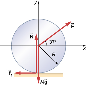 The forces on a wheel, radius R, on a horizontal surface are shown. The wheel is centered on an x y coordinate system that has positive x to the right and positive y up. Force F acts on the center of the wheel at an angle of 37 degrees above the positive x direction. Force M g acts on the center of the wheel and points down. Force N points up and acts at the contact point where the wheel touches the surface. Force f sub s points to the left and acts at the contact point where the wheel touches the surface.