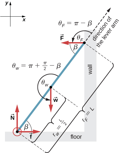 Figure is a free-body diagram for a ladder that forms an angle beta with the floor and rests against a wall. Force N is applied at the point at the floor and is perpendicular to the floor. Force W is applied at the mid-point of the ladder. Force F is applied at the point resting at the wall and is perpendicular to the wall. Force W forms an angle theta w with the direction of the lever arm. Theta w is equal to the sum of Pi and half Pi with the beta subtracted. Force F forms an angle theta F with the direction of the lever arm. Theta F is equal to the Pi minus beta.