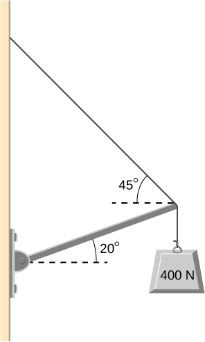 Figure is a schematic drawing of a 400 N weight that is by a cable and by a hinge at the wall. Hinge forms a 20 degree angle with the line perpendicular to the wall. Cable forms a 45 degree angle with the line perpendicular to the wall.
