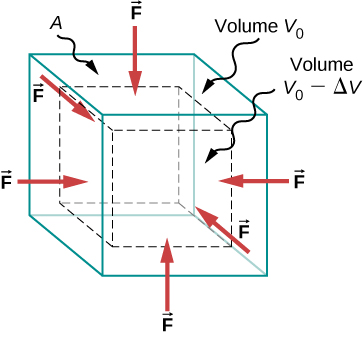 Figure is a schematic drawing of forces experienced by an object under the bulk stress. Equal forces perpendicular to the surface act from all directions and reduce the volume by the amount delta V compared to the original volume, V0.