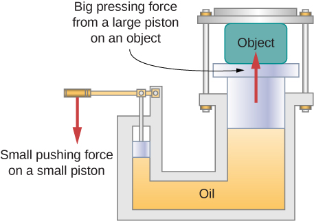 Figure is a schematic drawing of a hydraulic press. A small piston is displaced downward and causes the large piston holding object to move upward.