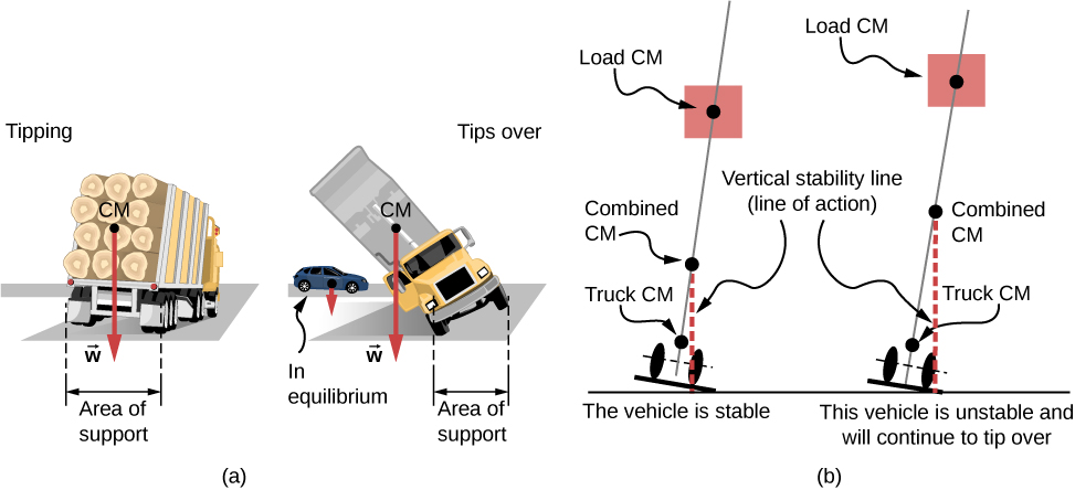 Figure A shows an evenly loaded truck with the center of gravity within the area of support. Figure B shows a truck with the center of gravity outside the area of support that is close to turning over. A car in equilibrium is shown next to it for the comparison. Figure C is the schematics that shows the position of the combined center of mass, a combination of load and truck centers of mass, between the two wheels that keep the vehicle stable. Figure D is the schematics that shows the position of the combined center of mass, a combination of load and truck centers of mass, outside the two wheels that make the vehicle unstable and can cause it to tip over.