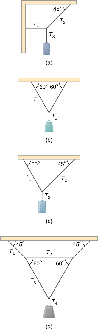 Figure A shows small pan of mass supported by string T3 that is tied to strings T1 and T2. Strings T1 and T2 are connected to two beams intersecting at a 90 degree angle. String T1 is perpendicular to the beam it is connected to. String T2 forms a 45 degree angle with the beam it is connected to. Figure B shows small pan of mass supported by string T2 that is tied to two identical strings T1. Strings T1 form 60 degree angles with the beam they are connected to. Figure C shows small pan of mass supported by string T3 that is tied to strings T1 and T2. String T1 and T2 form 60 and 45 degree angles, respectively, with the beam they are connected to. Figure D shows small pan of mass supported by string T4 that is tied to two strings T3 forming 6o degrees angle with the string T2. String T2 is connected to the beam by two strings T1. Strings T1 form 45 degree angles with the beam.