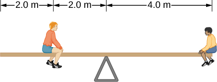 Figure is a schematic drawing of two boys on the seesaw. One boy sits two meters from the edge of the seesaw and two meters from the center. Another boys sits at the opposite edge of the seesaw, four meters from the center.
