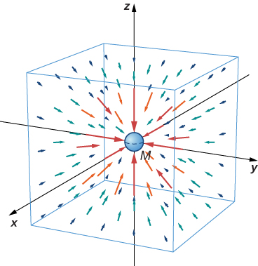 This figure shows a three dimensional vector graph. The x, y, z coordinate system is shown. A spherical mass M is shown at the origin and vectors are shown pointing toward it. The arrows decrease in length as their distance from the origin increases. A box, aligned with the coordinate axes, is also shown.
