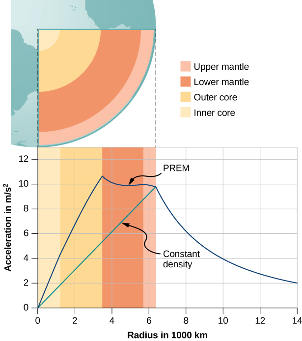 "A section of the earth is illustrated, showing several layers inside the earth. A legend indicates that the layers are, from the surface working inward, the Upper mantle in pink, lower mantle in red, outer core in orange, and inner core in tan. The upper mantle is much thinner than the lower mantle and outer core, which are approximately the same thickness, and the inner core radius is a greater than the upper mantle thickness but less than that of the outer core. Below this illustration is a graph of acceleration in m per second squared as a function of radius in 1000 k m. The vertical scale is from 0 to 12 meters per second squared and the horizontal scale is from 0 to 14 thousand kilometers. Vertical bars using the same color scheme as the illustration of the earth are shown aligned with the illustration. The inner core extends from 0 to a little over 1000 k m. The outer core extends to just under 4000 k m. The lower mantle to just under 6000 k m. The upper mantle extends to just over 6000 k m. A blue curve, labeled P R E M, starts at the origin and rises almost linearly to over 10 m per second squared at the outer edge of the outer core. The curve then decreases to under 10 at the outer edge of the upper mantle. The curve then decreases more rapidly, but with slope that is decreasing with radius. A second green curve is labeled ""Constant decay"" and is a straight line from the origin of the graph to the point at a radius of just over 6000 k m (the surface) and just under 10 (the value of the blue curve at the surface)."