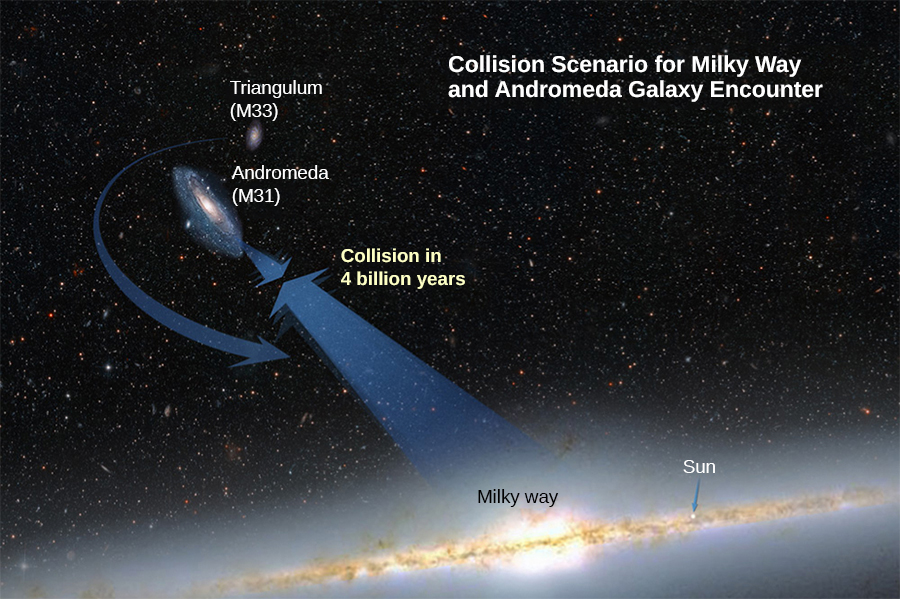 "An illustration of the Milky Way galaxy, the Andromeda galaxy (M31), shown above and to the left of the Milky Way, and the Triangulum galaxy (M33) shown above the Andromeda galaxy. The sun is labeled in the Milky way. Arrows pointing from the Milky way toward Andromeda and from Andromeda to the Milky way meet between the two galaxies and are labeled ""collision in 4 billion years."""