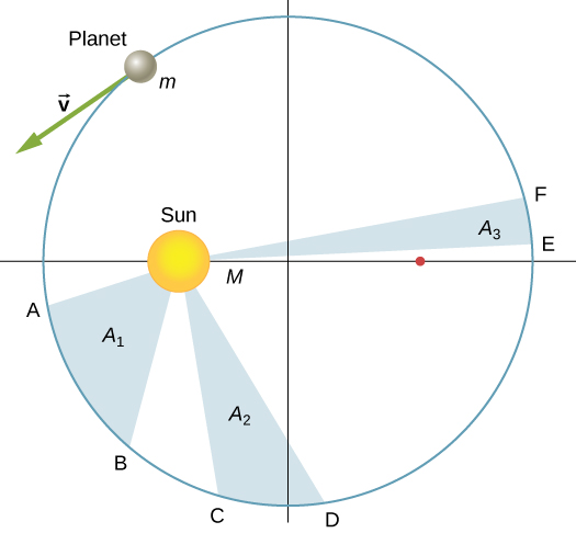 An x y coordinate system is shown with the sun, also labeled as M, on the x axis to the left of the origin and an unlabeled point to the right of the origin. A planet, labeled also as m, is shown in the second quadrant. An arrow, labeled v, extends from the planet and points down and left, tangent to the orbit. Points A, B, C, D, E, and F are labeled on the orbit. Points A and B are in the third quadrant. The area of the region defined by A B and the sun is labeled A 1. Points C and D are in on the orbit on either side of the – y axis. The area of the region defined by C D and the sun is labeled A 2. Points E and F are in the first quadrant. The area of the region defined by E F and the sun is labeled A 3. The pair of points A B have the largest distance between them and is closest to the sun. E F have the smallest distance between them and are farthest from the sun.