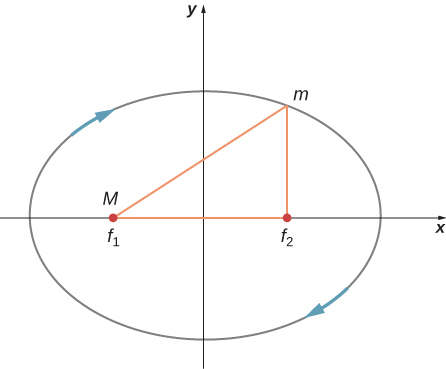 A diagram showing an x y coordinate system and an ellipse, centered on the origin with foci on the x axis. The focus on the left is labeled f 1 and M. The focus on the right is labeled f 2. A location labeled as m is shown above f 2. The right triangle defined by f 1, f 2, and m is shown in red. The clockwise direction tangent to the ellipse is indicated by blue arrows.