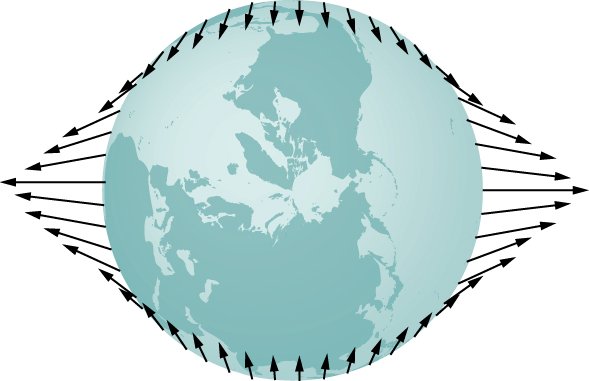 An illustration of the earth and the tidal forces shown as arrows at the surface of the earth. Near the poles, the arrows are short and point radially inward. As we move away from the poles, the arrows get longer and point increasingly away from the center. At 45 degrees, the arrows are tangent to the surface and point toward the equator. At the equator, the arrows are longest and point directly outward.