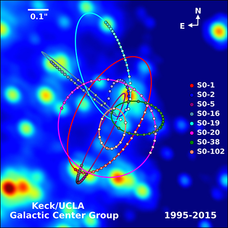 An infrared image of stars near the center of the Milky way. Eight orbits are shown with several data points on each. The orbits differ in eccentricity, orientation, and size, but all overlap near the center of the image.