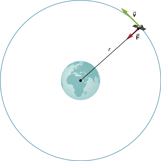 A drawing shows a satellite orbiting the earth at radius r. The orbit is shown as a blue circle centered on the earth. A red arrow at the satellite points toward the center of the earth and is labeled F and a green arrow tangent to the orbit is labeled v.