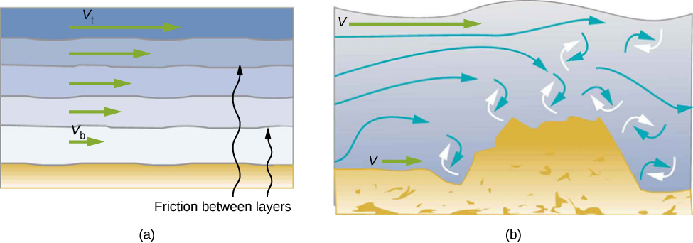 Figure A is the schematic of a laminar flow that occurs in layers without mixing. Fluid velocity is different for the different layers. Figure B is the schematic of a turbulent flow caused by the obstruction. Turbulent flow mixes the fluid resulting in the uniform fluid velocity.