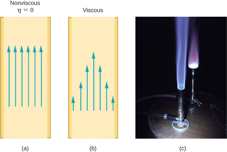 Figure A is a schematic drawing of the non-viscous flow of fluid in a tube. All layers of fluid move with the same speed. Figure B is a schematic drawing of the nonviscous flow of fluid in a tube. Layers at the center of the tube move at a higher speed. Figure C is a photo of a Bunsen burner with the conical – shaped flame above it.